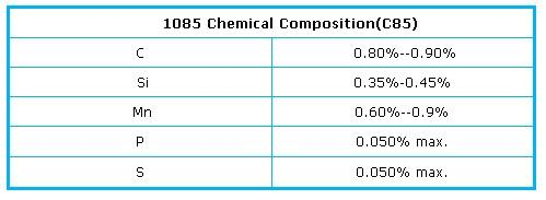 1085 high carbon steel chemical composition